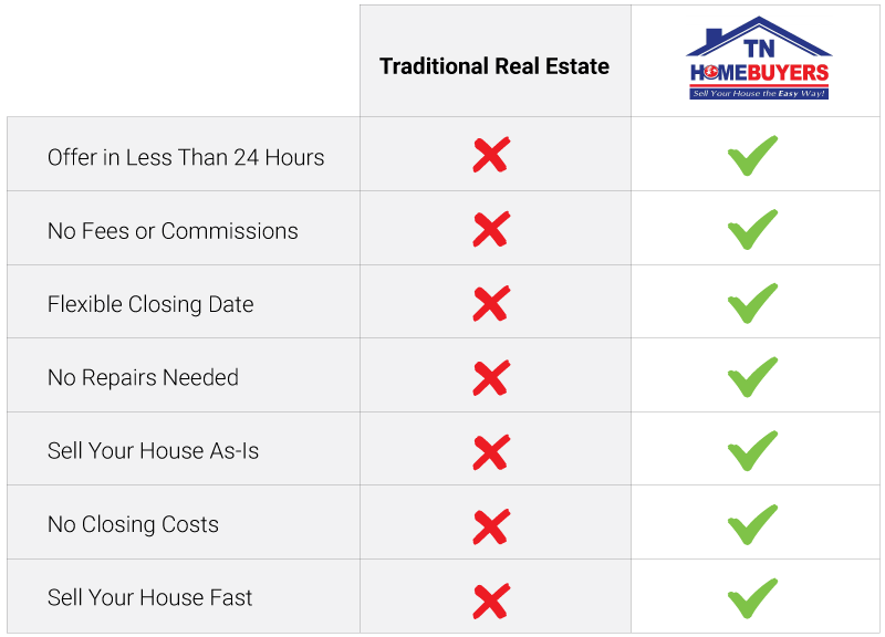 Sell Your House Without a Realtor In Nashville